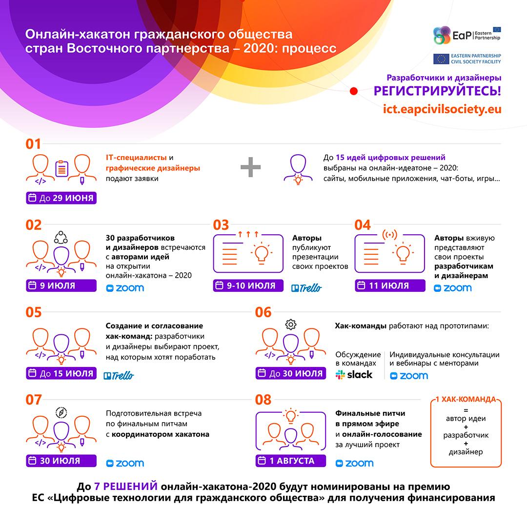 Hackathon_Process_RUS